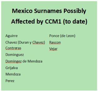 Mexico Surnames