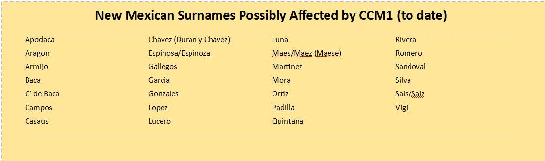 NM Surnames